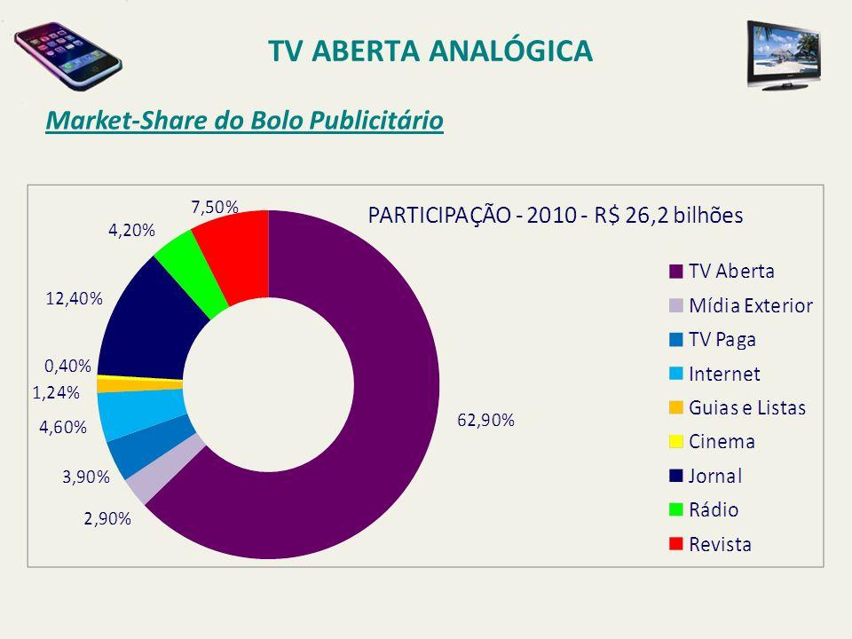 TV ABERTA ANALÓGICA Market-Share do Bolo Publicitário