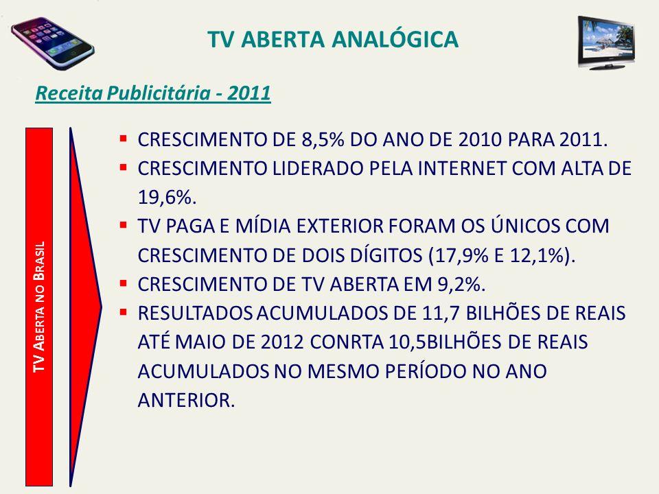 TV ABERTA ANALÓGICA Receita Publicitária - 2011