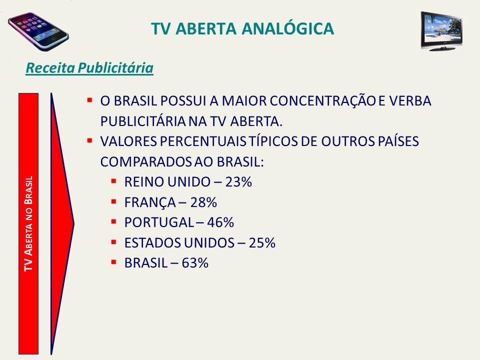 TV ABERTA ANALÓGICA Receita Publicitária