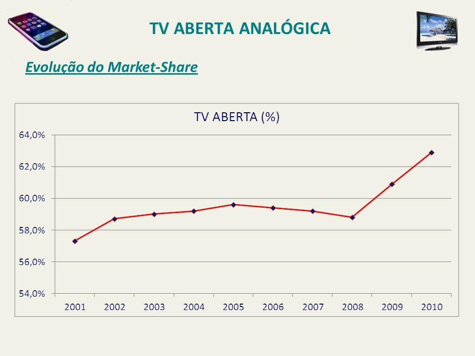 TV ABERTA ANALÓGICA Evolução do Market-Share