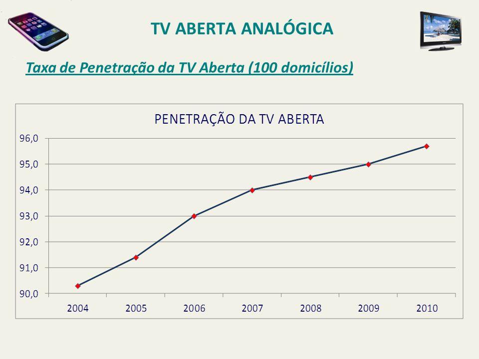 TV ABERTA ANALÓGICA Taxa de Penetração da TV Aberta (100 domicílios)