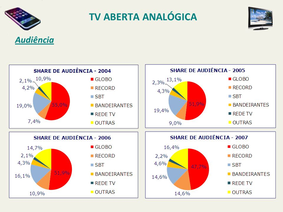 TV ABERTA ANALÓGICA Audiência