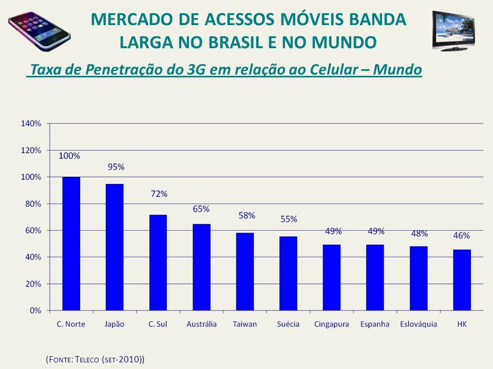 MERCADO DE ACESSOS MÓVEIS BANDA LARGA NO BRASIL E NO MUNDO
