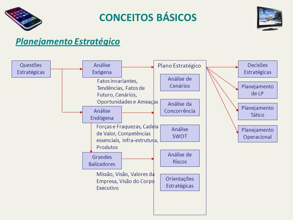 CONCEITOS BÁSICOS Planejamento Estratégico Plano Estratégico