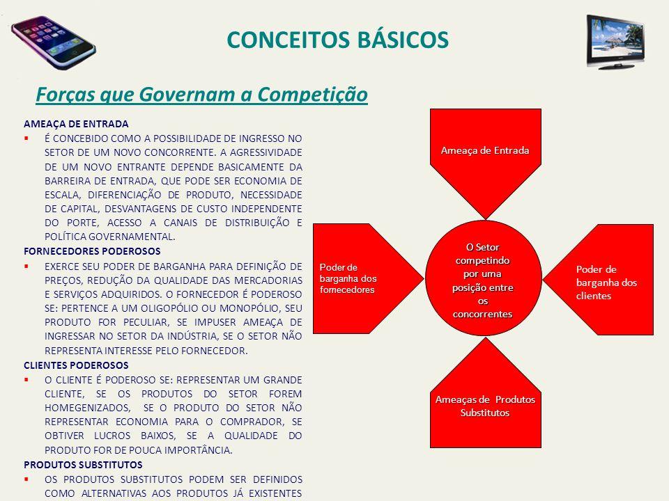 CONCEITOS BÁSICOS Forças que Governam a Competição AMEAÇA DE ENTRADA