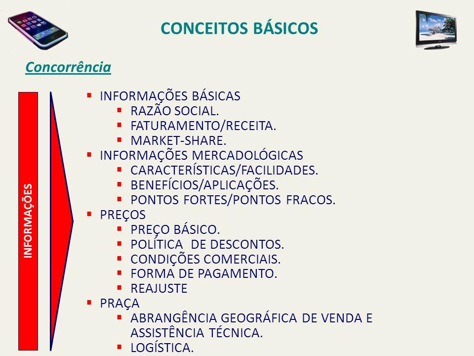 CONCEITOS BÁSICOS Concorrência INFORMAÇÕES BÁSICAS RAZÃO SOCIAL.