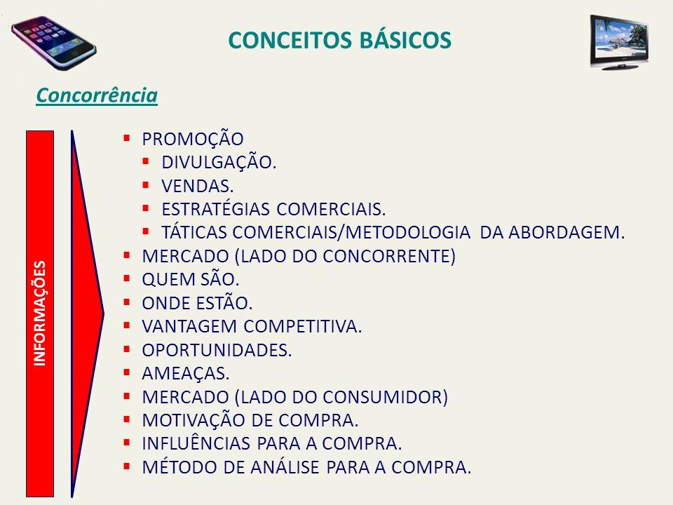 CONCEITOS BÁSICOS Concorrência PROMOÇÃO DIVULGAÇÃO. VENDAS.