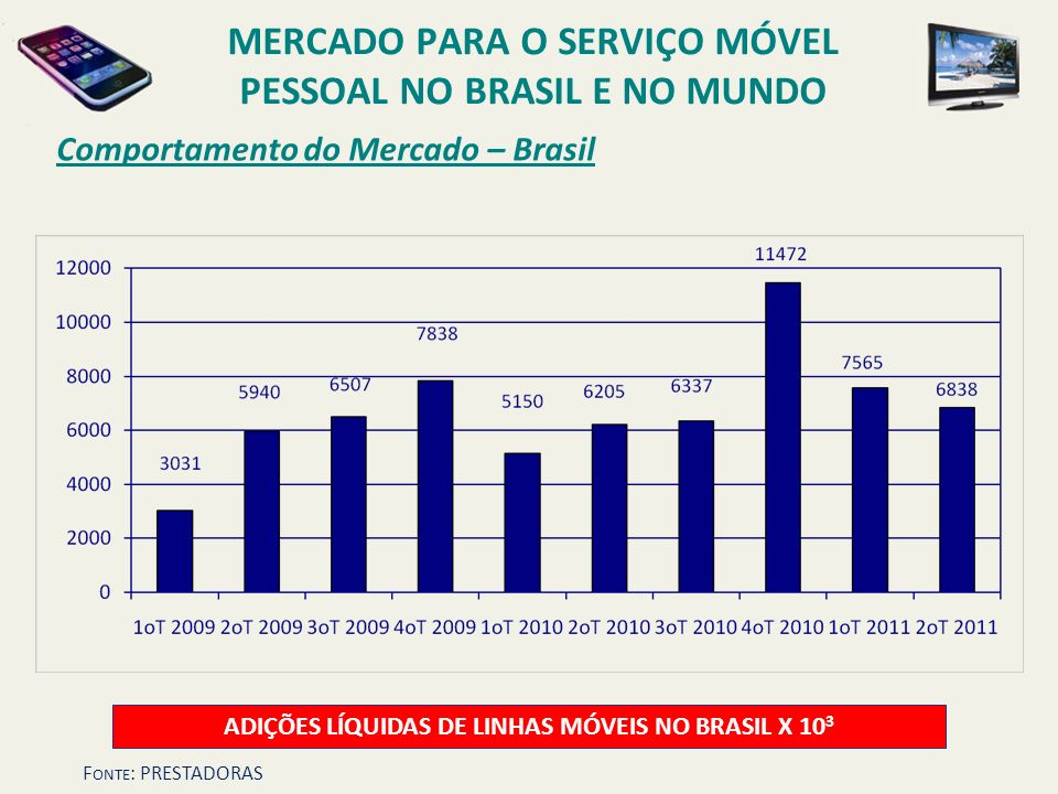 MERCADO para o SERVIÇO MÓVEL PESSOAL no Brasil e no mundo