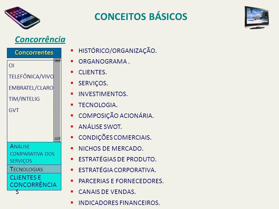 CONCEITOS BÁSICOS Concorrência HISTÓRICO/ORGANIZAÇÃO. Concorrentes
