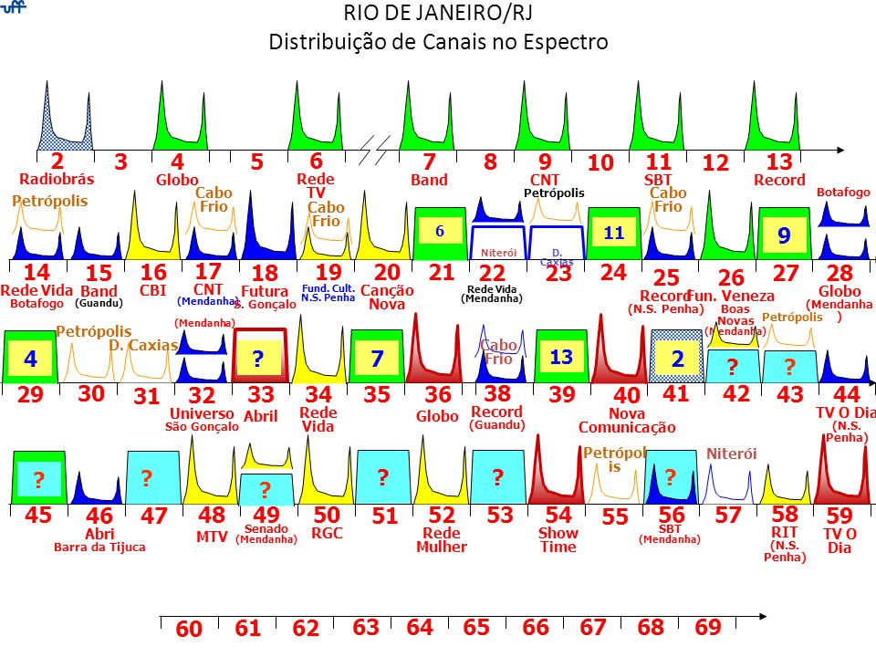 RIO DE JANEIRO/RJ Distribuição de Canais no Espectro