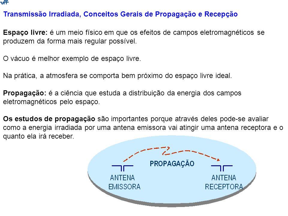 Transmissão Irradiada, Conceitos Gerais de Propagação e Recepção