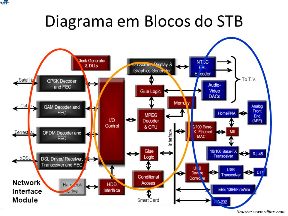 Diagrama em Blocos do STB