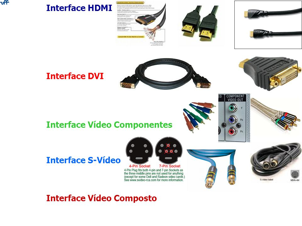 Interface HDMI Interface DVI Interface Vídeo Componentes Interface S-Vídeo Interface Vídeo Composto