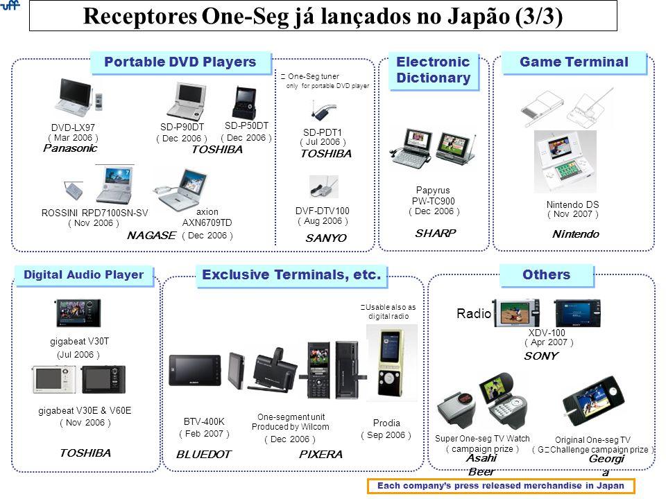 Receptores One-Seg já lançados no Japão (3/3)