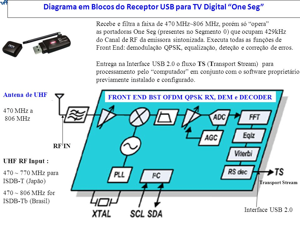 Diagrama em Blocos do Receptor USB para TV Digital One Seg