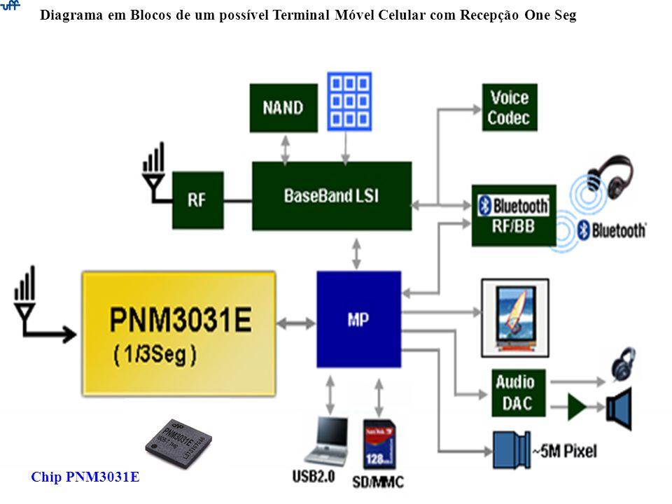 Diagrama em Blocos de um possível Terminal Móvel Celular com Recepção One Seg