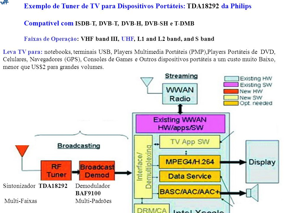 Compatível com ISDB-T, DVB-T, DVB-H, DVB-SH e T-DMB