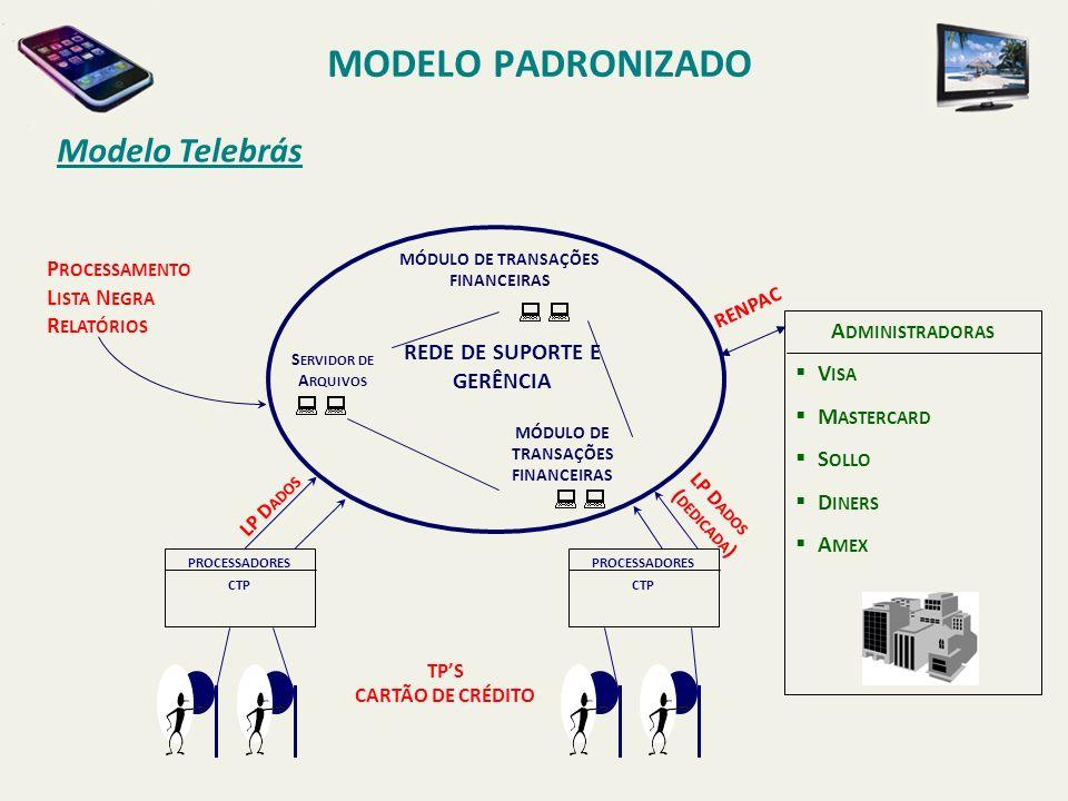 MODELO PADRONIZADO Modelo Telebrás Processamento Lista Negra