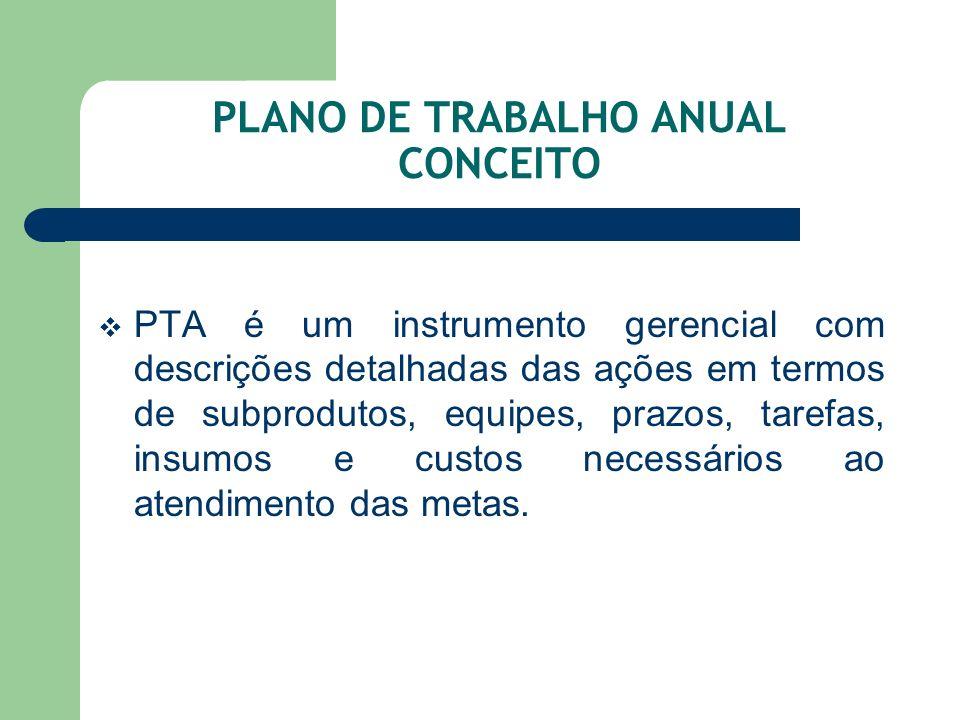 PLANO DE TRABALHO ANUAL CONCEITO