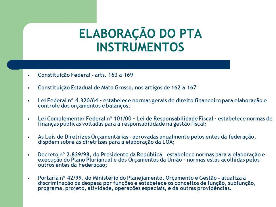 ELABORAÇÃO DO PTA INSTRUMENTOS