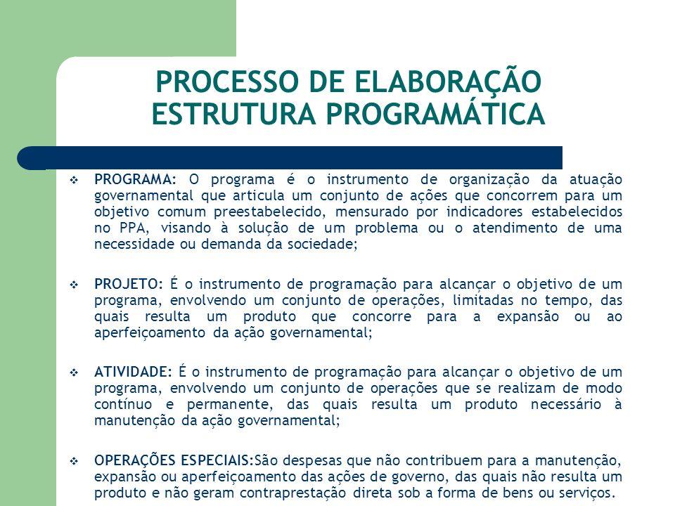 PROCESSO DE ELABORAÇÃO ESTRUTURA PROGRAMÁTICA
