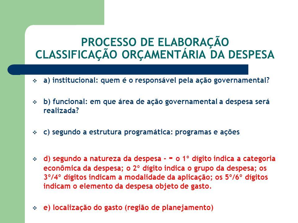 PROCESSO DE ELABORAÇÃO CLASSIFICAÇÃO ORÇAMENTÁRIA DA DESPESA