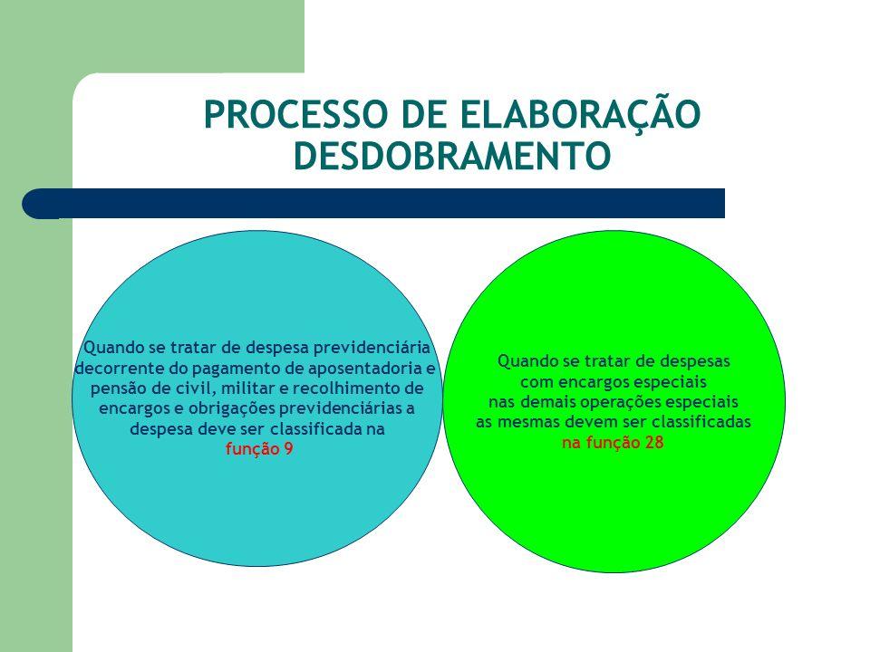PROCESSO DE ELABORAÇÃO DESDOBRAMENTO