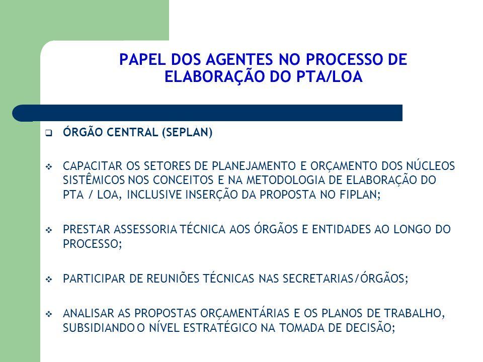 PAPEL DOS AGENTES NO PROCESSO DE ELABORAÇÃO DO PTA/LOA