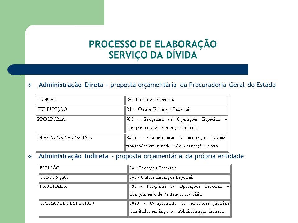 PROCESSO DE ELABORAÇÃO SERVIÇO DA DÍVIDA
