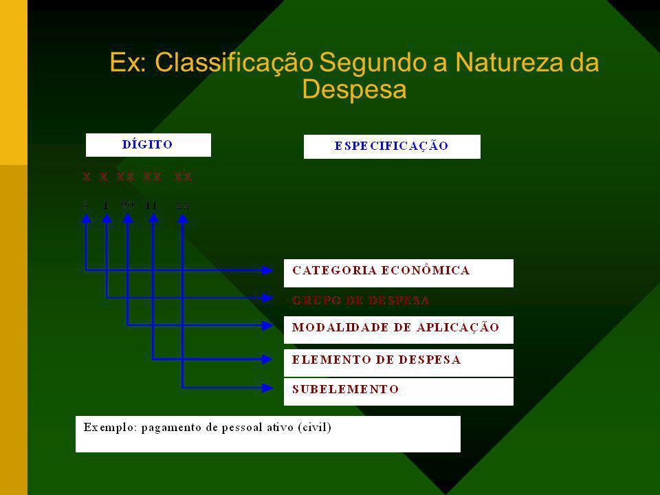 Ex: Classificação Segundo a Natureza da Despesa