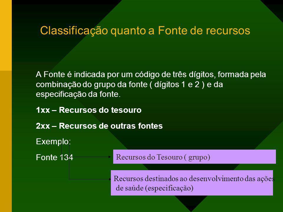 Classificação quanto a Fonte de recursos