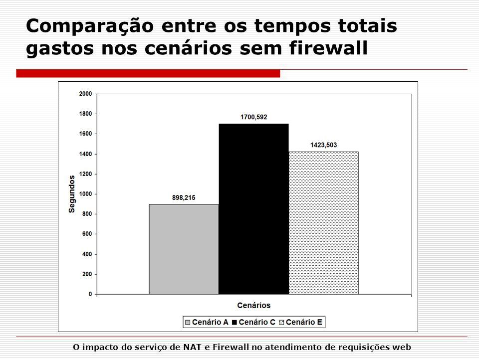 Comparação entre os tempos totais gastos nos cenários sem firewall