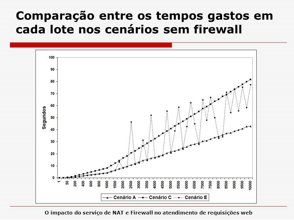 Comparação entre os tempos gastos em cada lote nos cenários sem firewall