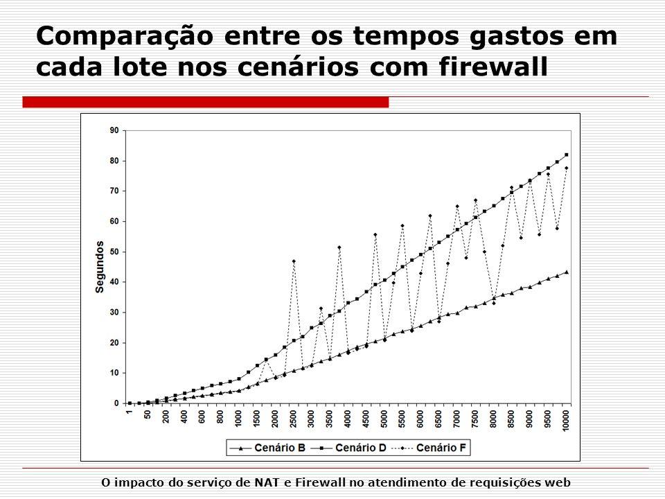 Comparação entre os tempos gastos em cada lote nos cenários com firewall