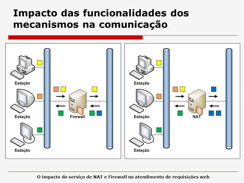 Impacto das funcionalidades dos mecanismos na comunicação