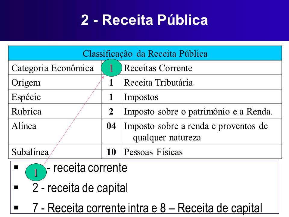 Classificação da Receita Pública