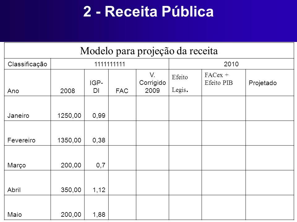 Modelo para projeção da receita