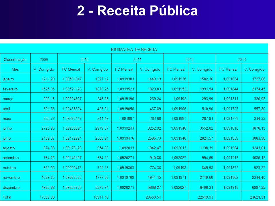 2 - Receita Pública ESTIMATIVA DA RECEITA Classificação 2009 2010 2011