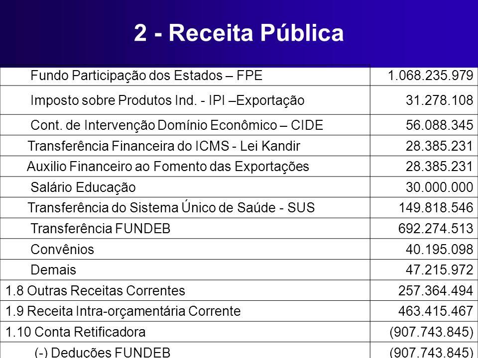 2 - Receita Pública Fundo Participação dos Estados – FPE 1.068.235.979