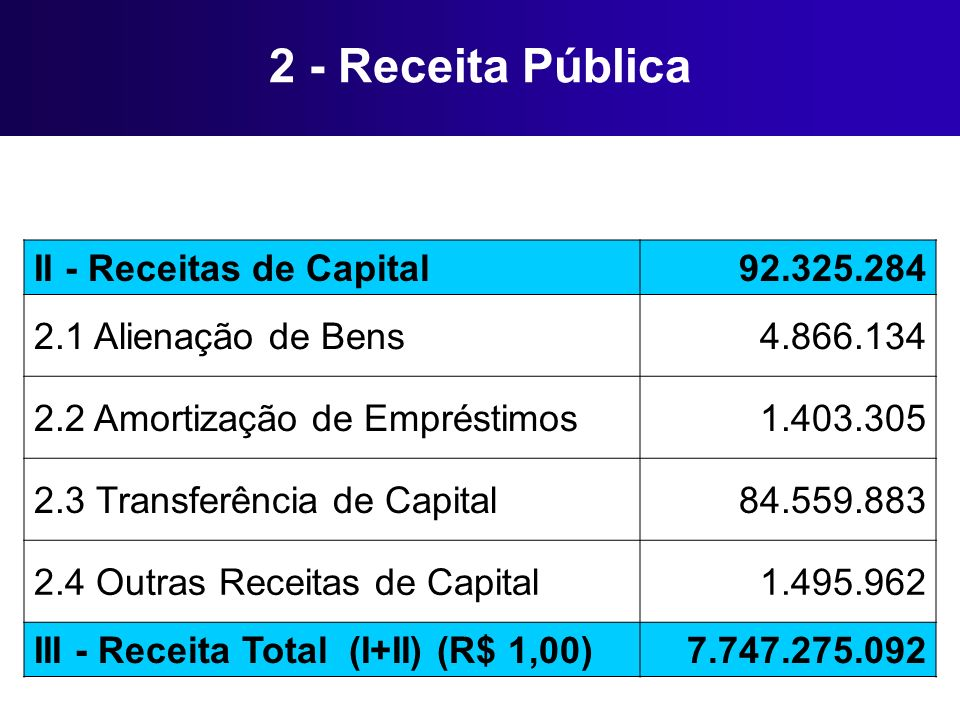 2 - Receita Pública II - Receitas de Capital 92.325.284