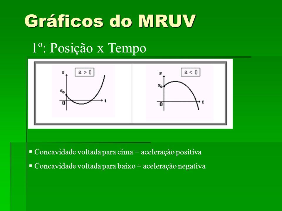 Gráficos do MRUV 1º: Posição x Tempo