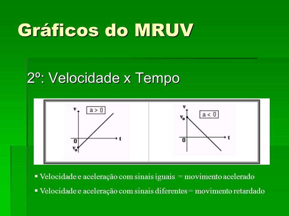 Gráficos do MRUV 2º: Velocidade x Tempo