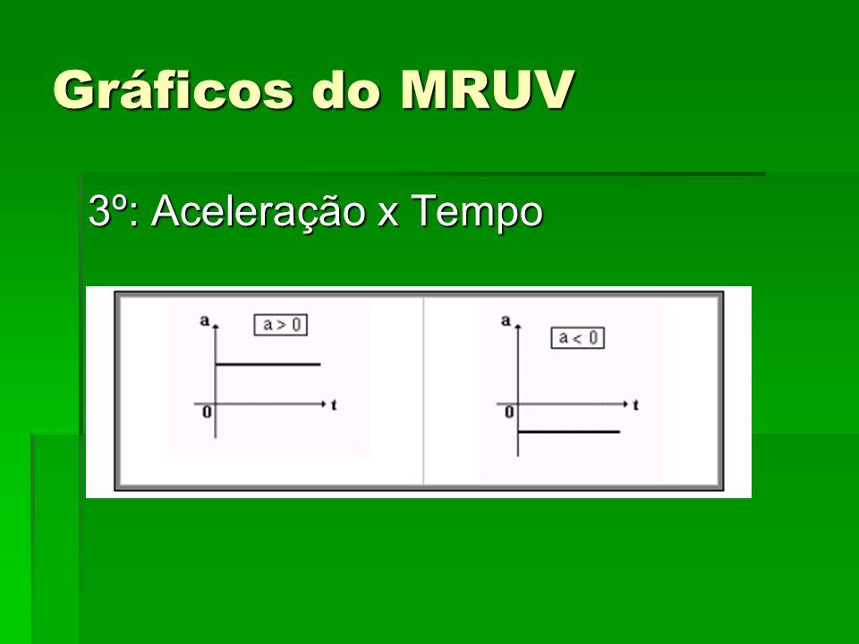 Gráficos do MRUV 3º: Aceleração x Tempo
