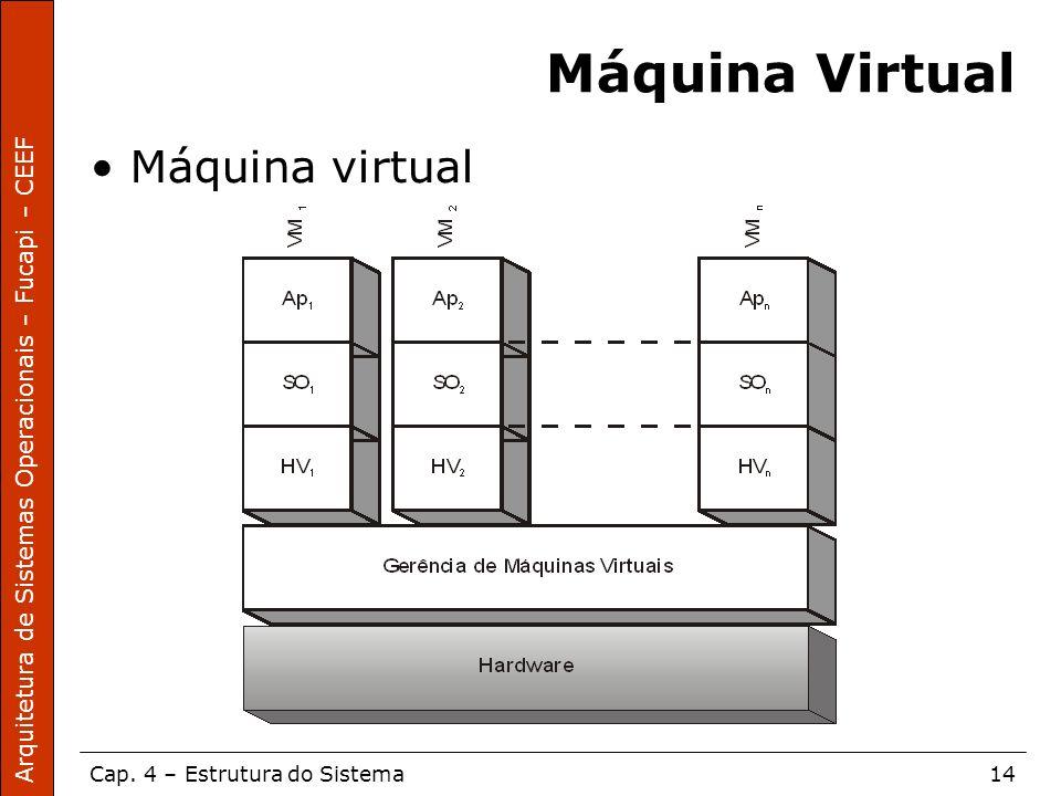 Máquina Virtual Máquina virtual