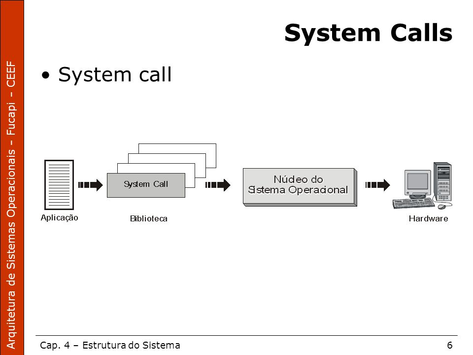 System Calls System call