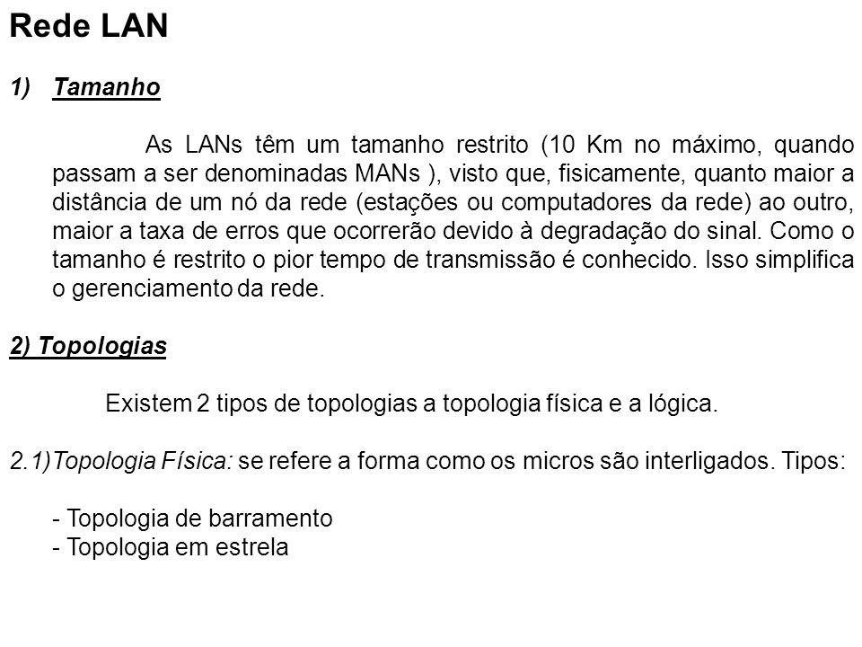 Rede LAN Tamanho.