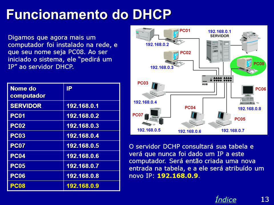 Funcionamento do DHCP Índice 13