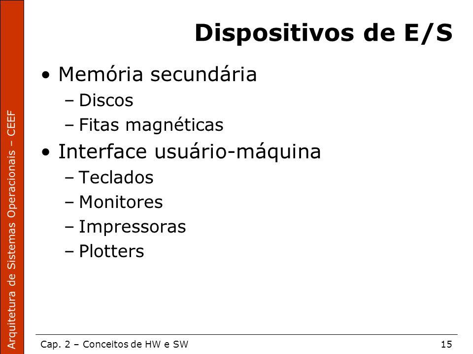 Dispositivos de E/S Memória secundária Interface usuário-máquina
