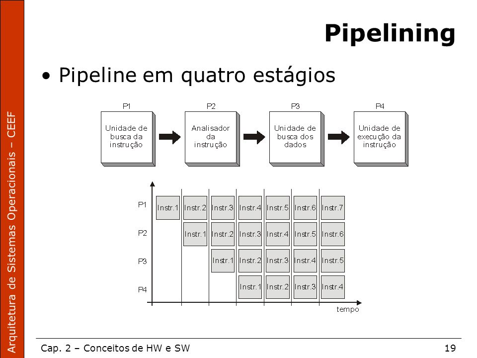 Pipelining Pipeline em quatro estágios