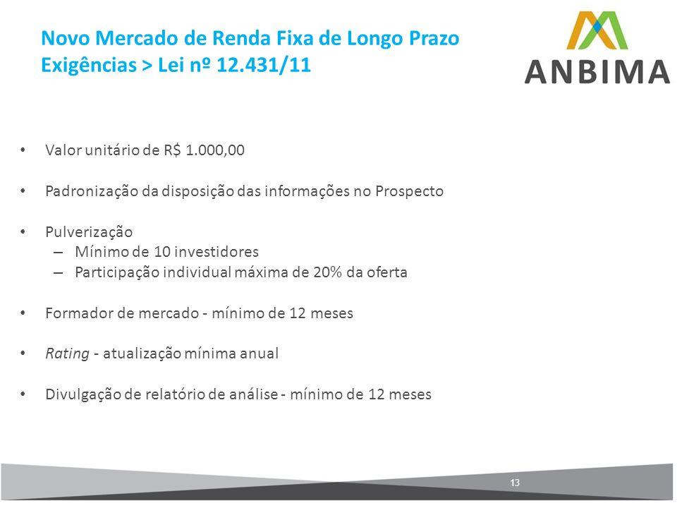 Novo Mercado de Renda Fixa de Longo Prazo Exigências > Lei nº 12